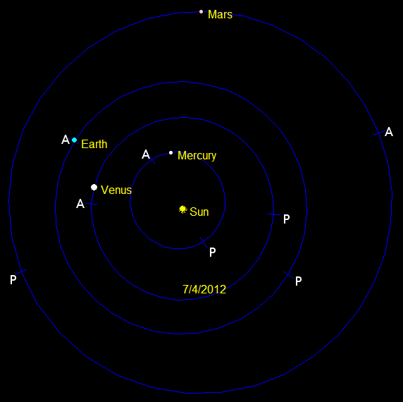The orbits of the inner planets. (P)erihelion - (A)phelion