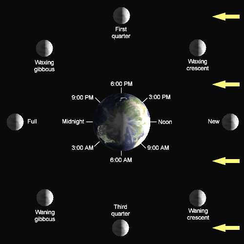 07  26  2012  u2013 ephemeris  u2013 why is a half illuminated moon called a quarter moon
