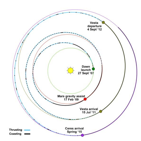 Dawn Orbital Track