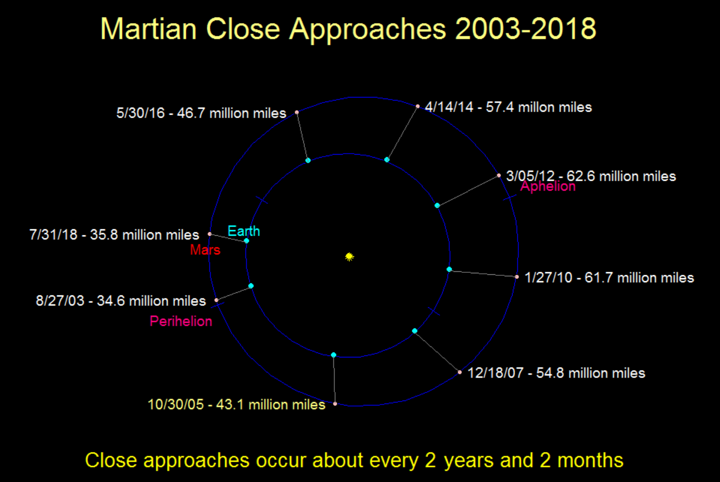 Mars' closest approaches with the earth 2003 to 2018.  Created with my LookingUp program.