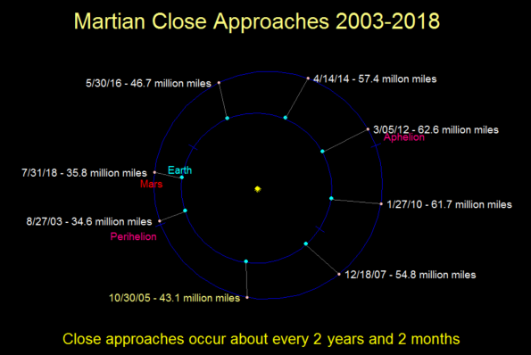 03/28/2014 – Ephemeris – Mars approaches | Bob Moler's