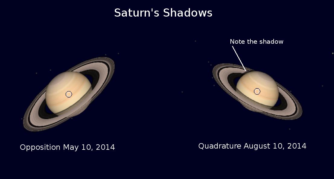 Saturn's shadows