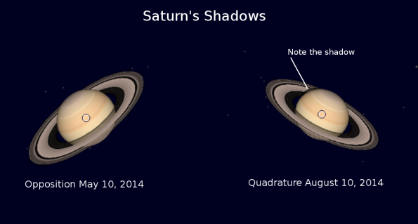Saturn's shadows