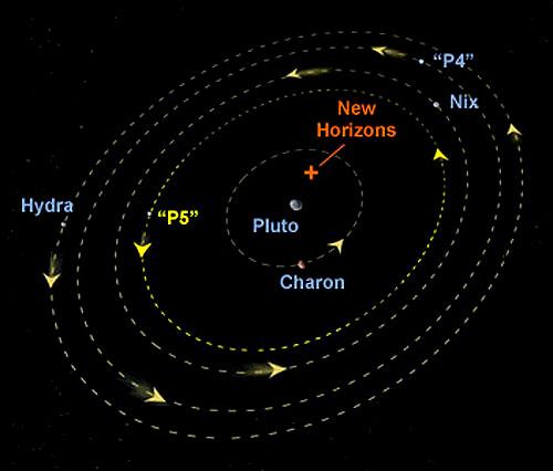 Pluto Aim Point