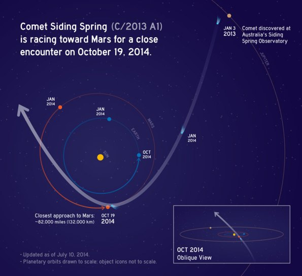 Siding Springs Orbit
