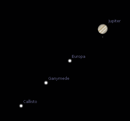 Jupiter and its moons as seen in a telescope at 7:30 a.m. October 30, 2014.  Io is behind Jupiter.  Created using Stellarium.