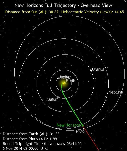 Where is New Horizons
