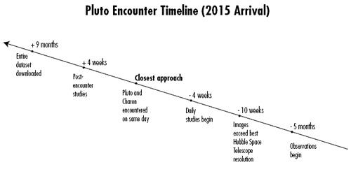 Encounter Timeline