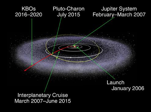 New Horizon's trajectory