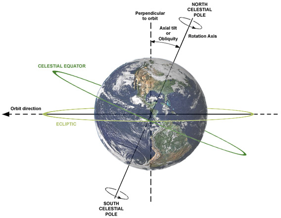 Earth's axial tilt.