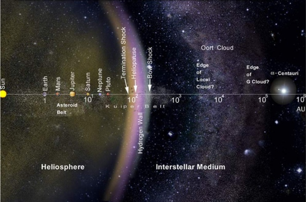 Scale of the solar system