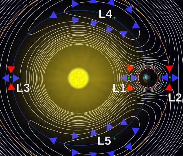 Earth-Sun Lagrangian Points