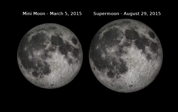 Mini and supermoon comparison
