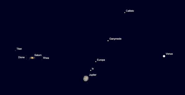 Planet apparent sizes
