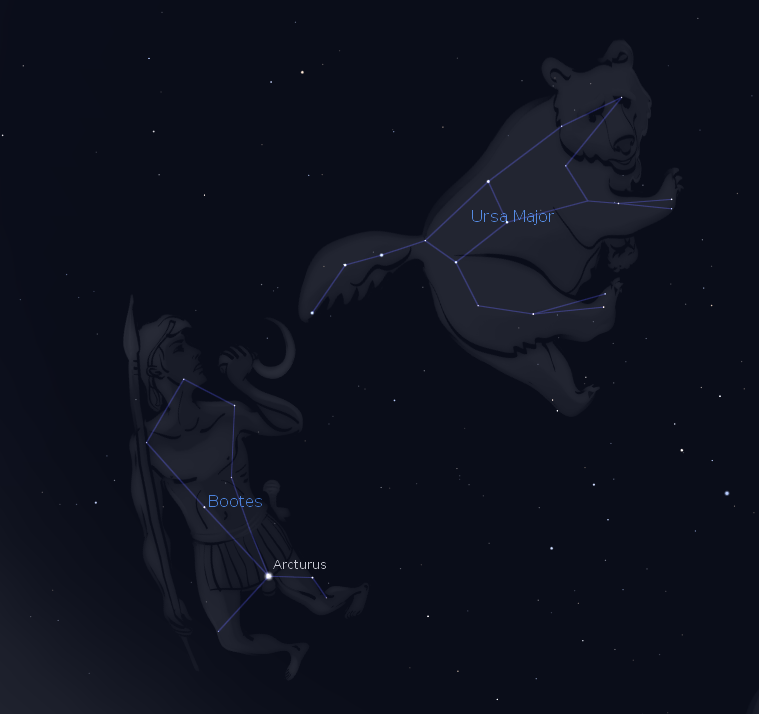 Arcas and Callisto as Boötes and Ursa Major