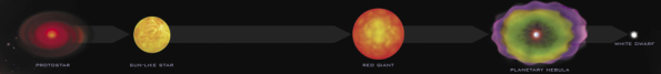 A sun-like star's evolution.