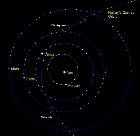 Halley's meteor shower