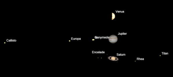 Planets at the same magnification