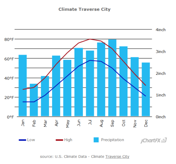 Average Monthly Climate Chart