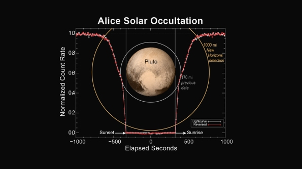 Alice Data on the atmosphere of Pluto