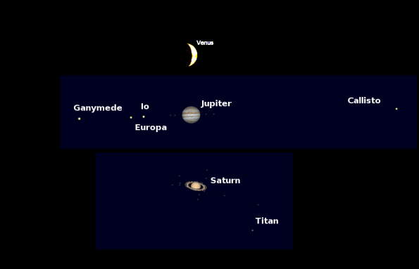 Comparative apparent sizes of the evening planets