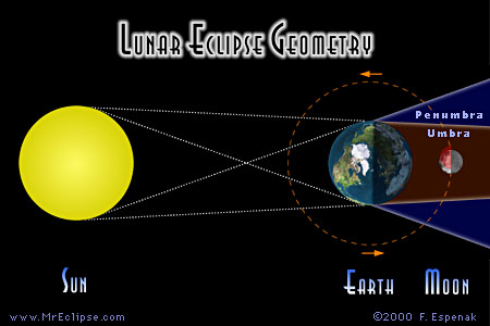 Lunar Eclipse Geometry