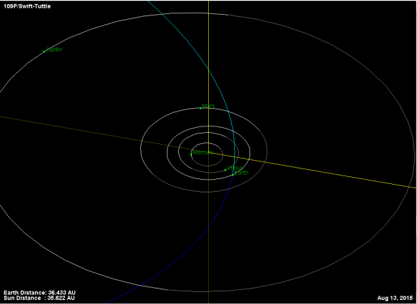 Orbit of Comet Swift-Tuttle