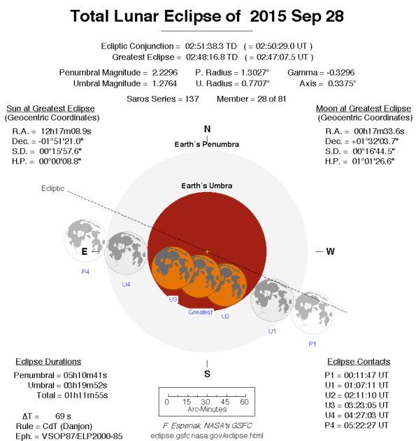 Eclipse Chart