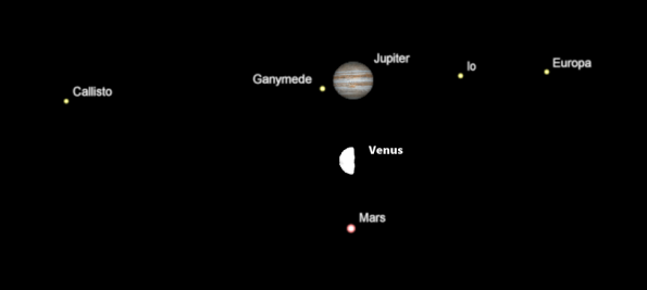 Comparative sizes of the planets