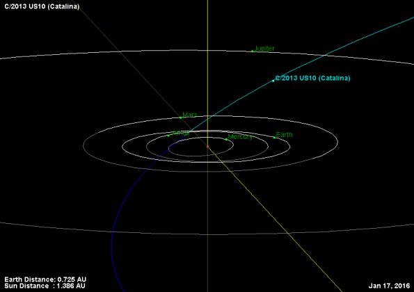 Comet Catalina's Orbit
