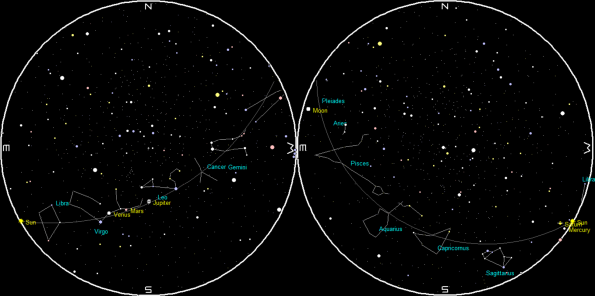 The planets at sunrise and sunset