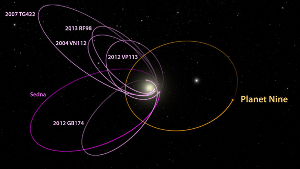 Suspected Planet X Orbit