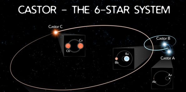 Castor star system