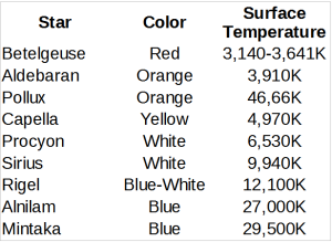 Color vs. Surface Brightness