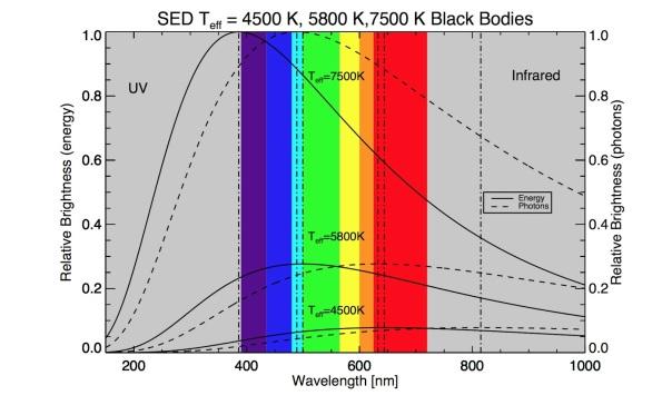Black body radiation