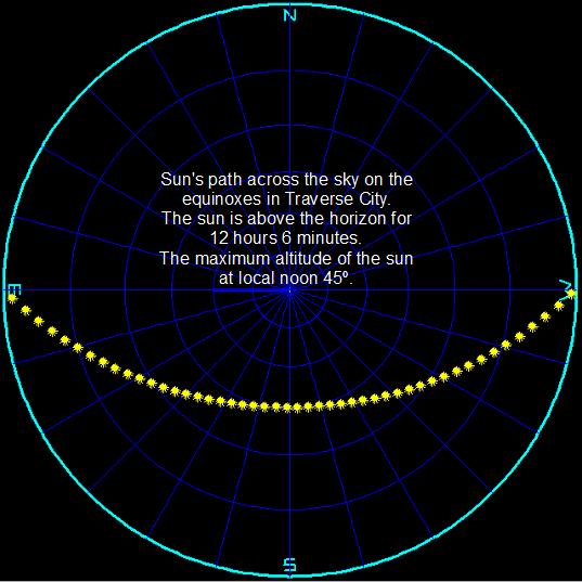 Sun's path through the sky on the equinox