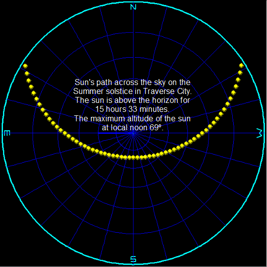 The Sun's path on the summer solstice