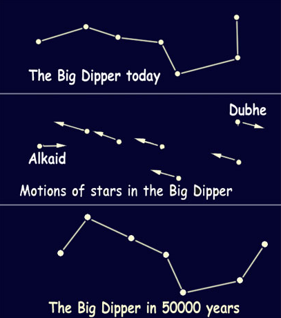 The change in the Big Dipper over time.