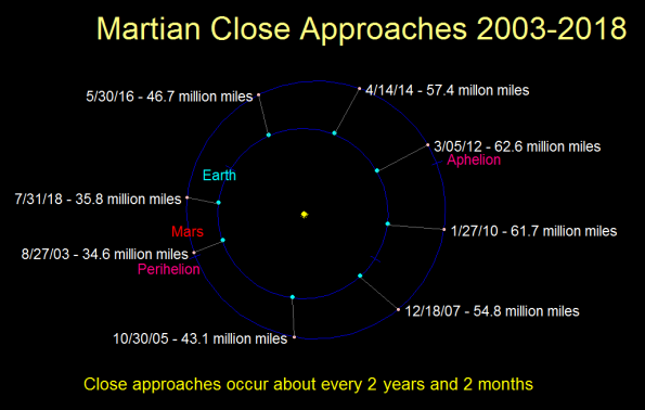 Mars Closest Approaches