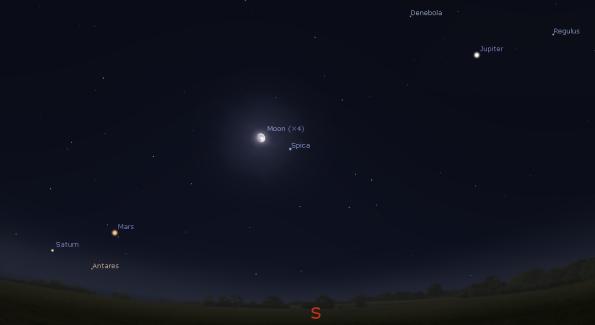 Moon, Jupiter, Mars and Saturn