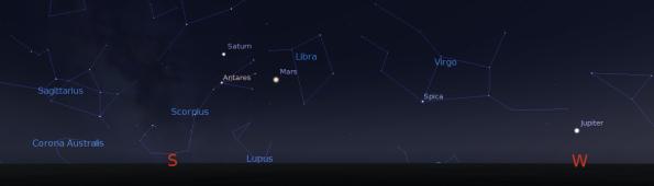 Jupiter, Mars and Saturn