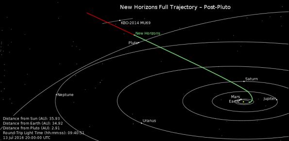 New Horizon's curret position