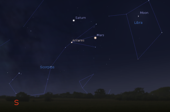 Evening planets and the Moon