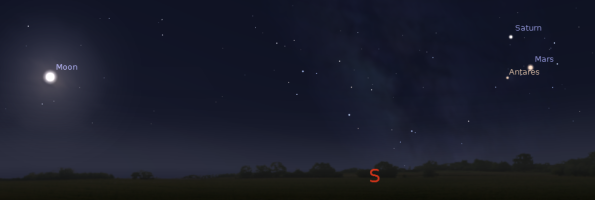 Southern evening planets