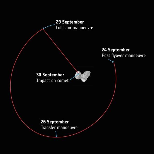 Rosetta, Final orbit