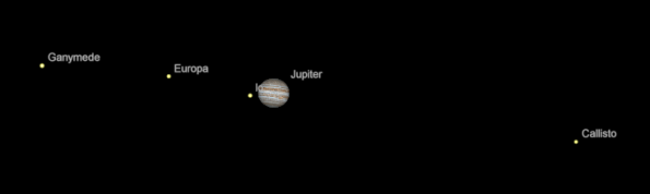 Jupiter and moons in a telescope