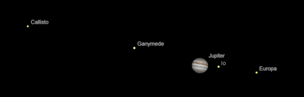 Jupiter and its moons as they might appear in telescopes tomorrow morning at 6:30 a.m. March 2, 2017.  Created using Cartes du Ciel (Sky Charts).