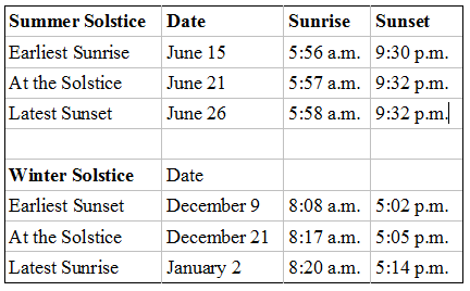 Earliest and Latest Sunrises and Sunsets
