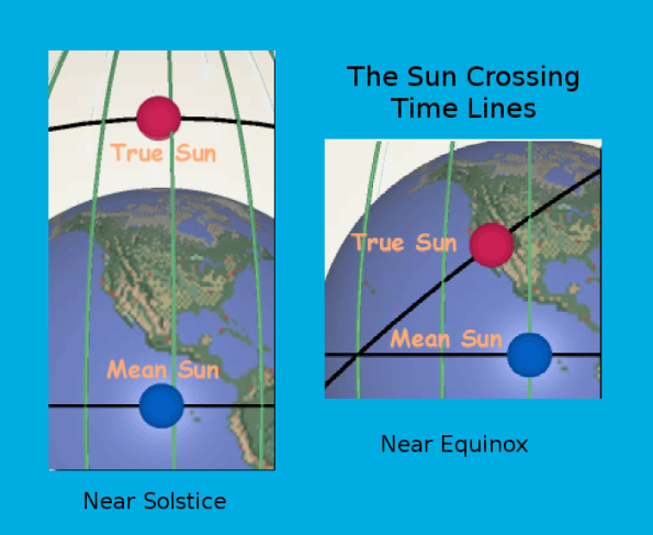 Sun crossing time lines