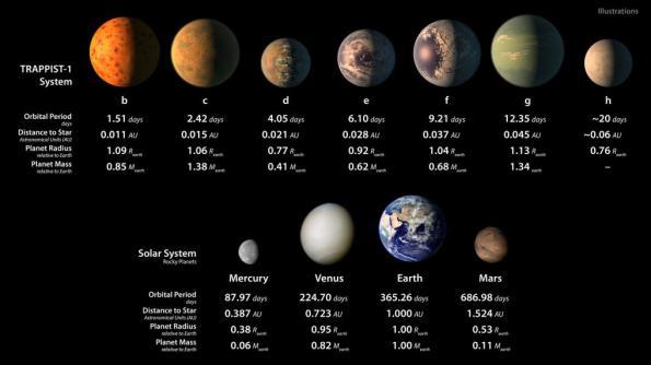 Planetary statistics